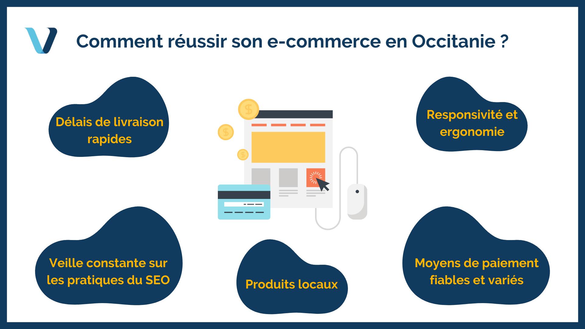 Comment réussir son e-commerce en Occitanie avec la crise sanitaire actuelle ?