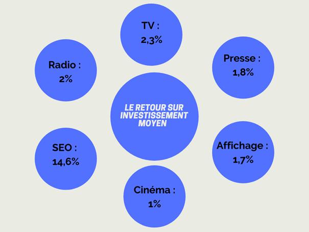 Retour sur investissement des médias et du SEO