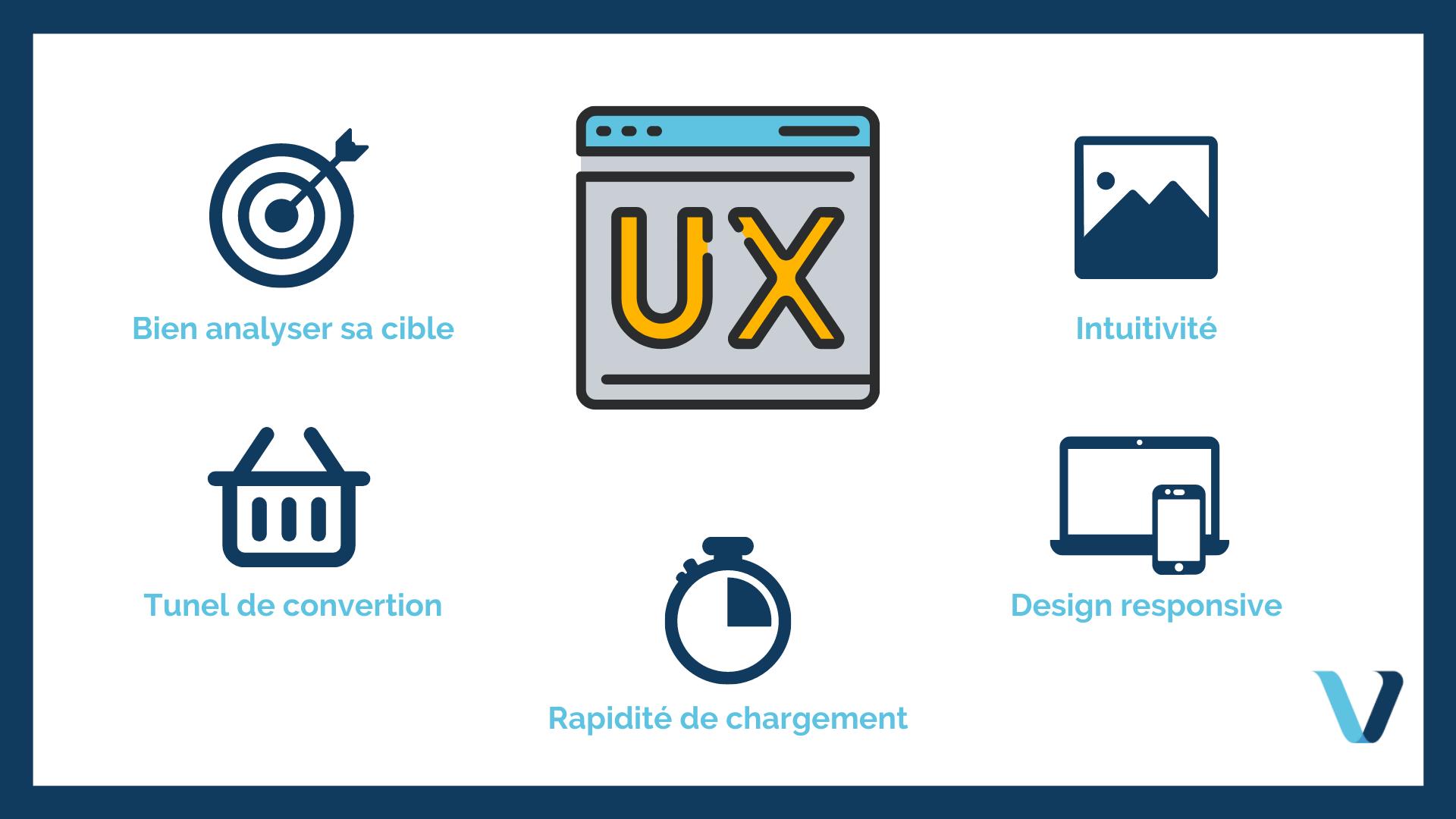 Expérience utilisateur : Optimisez votre design pour convertir plus