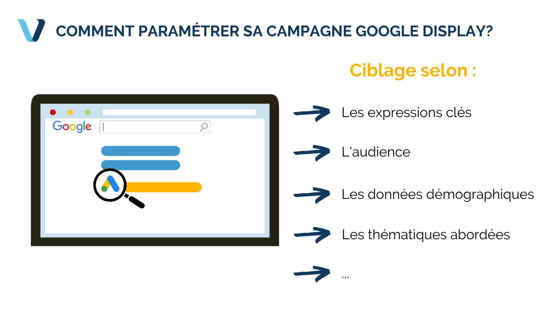 Comment utiliser Google Display pour votre site web ?