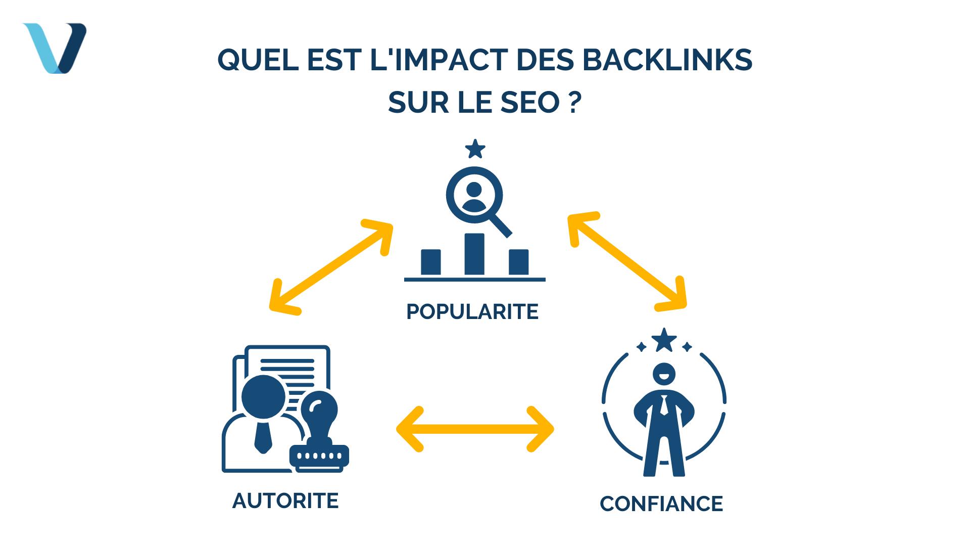 Quel est l'impact des backlinks sur le SEO ?
