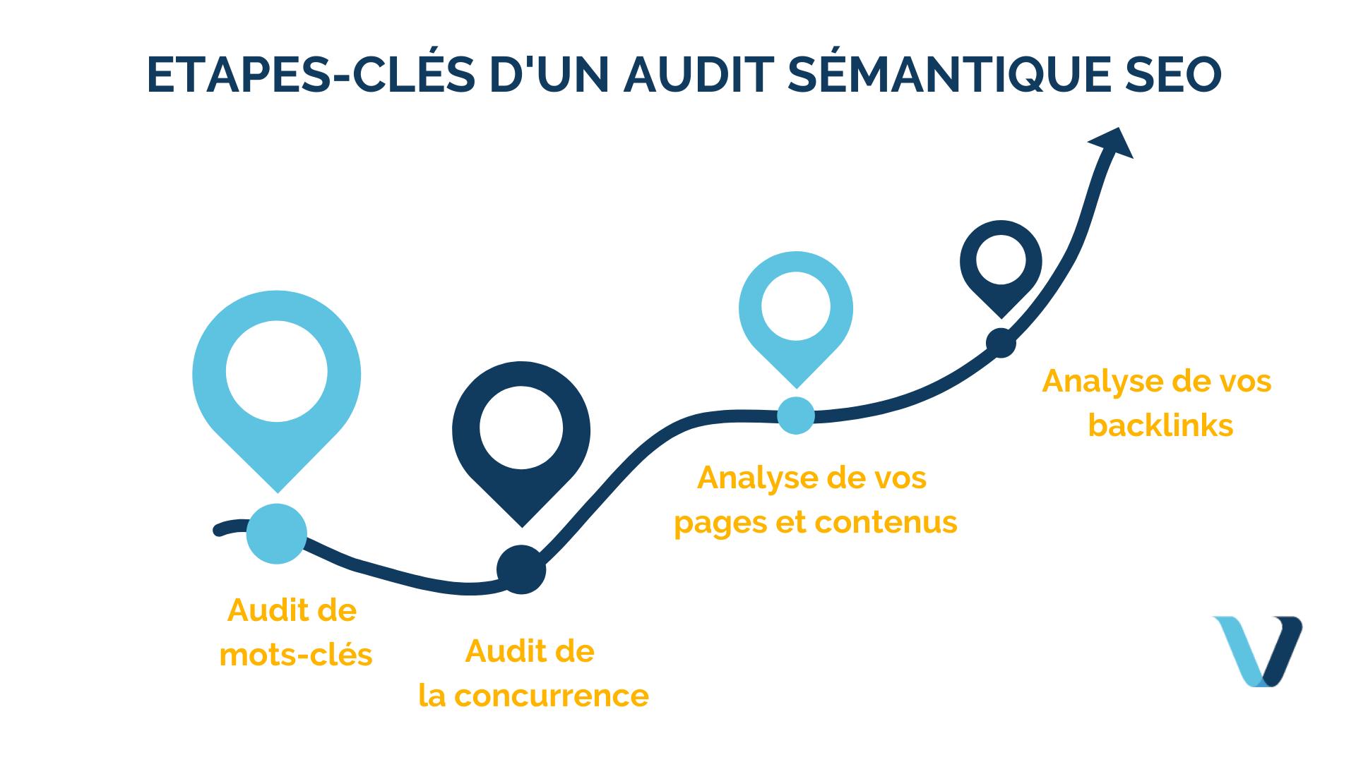 Pourquoi faire un audit sémantique SEO ?