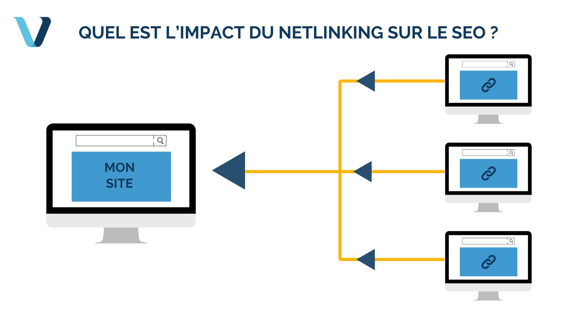 Quel est l'impact du netlinking sur le SEO ?