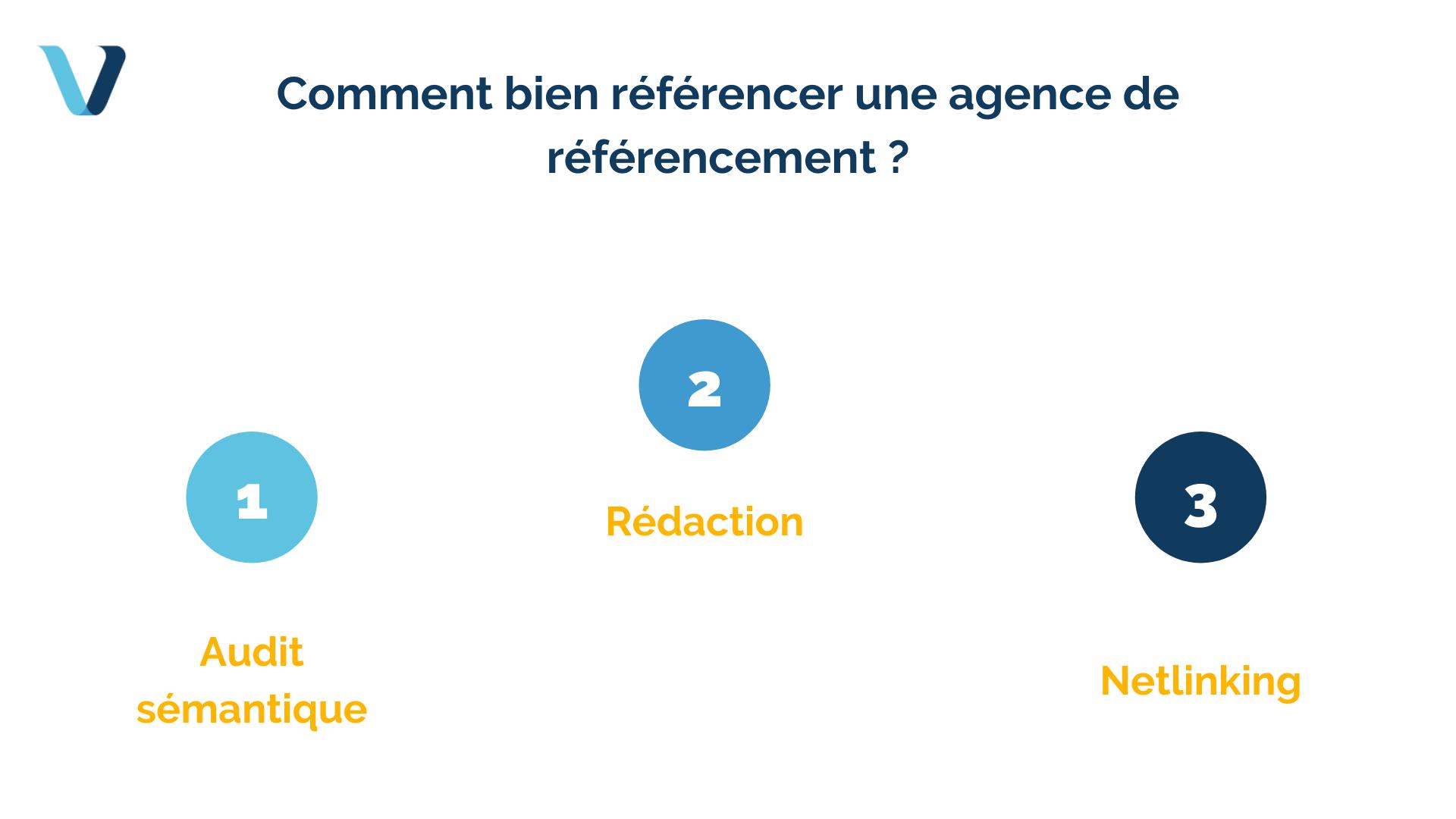 Comment bien référencer une agence de référencement ?