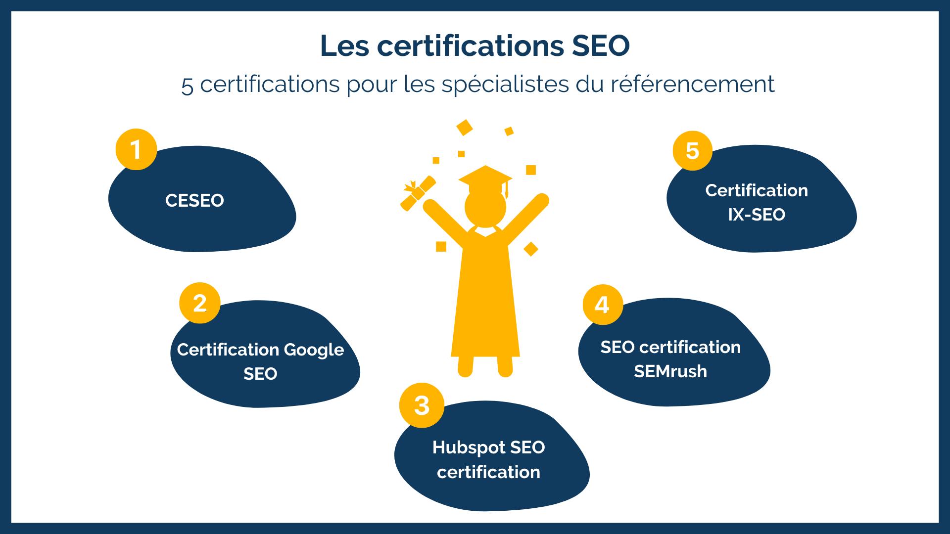 5 certifications SEO pour les spécialistes du référencement naturel