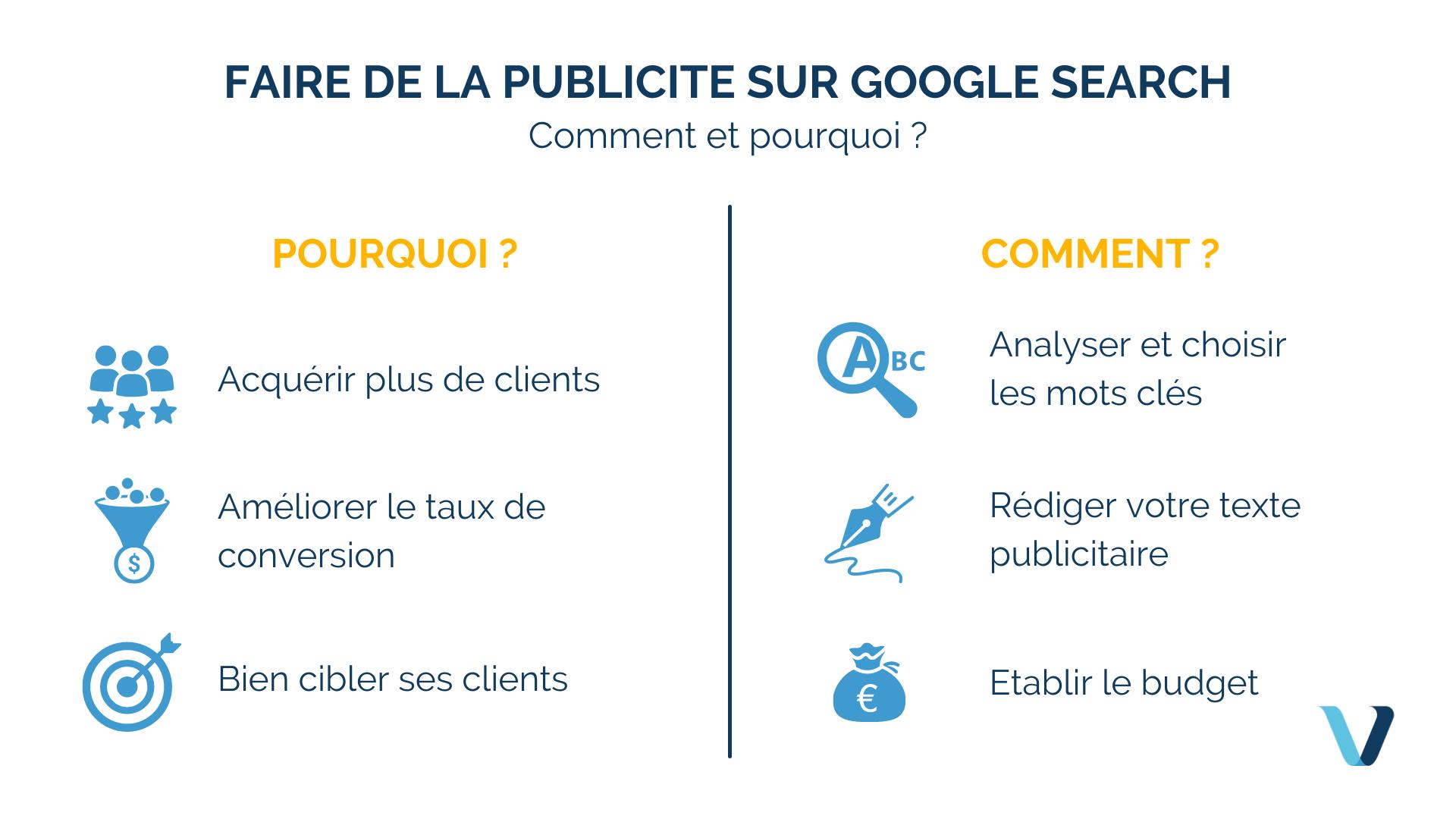 Faire de la publicité sur Google Search : comment et pourquoi ?