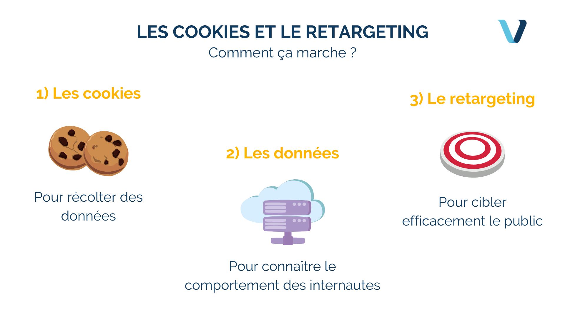 Comment Google utilise les cookies pour générer de la DATA pertinente ?