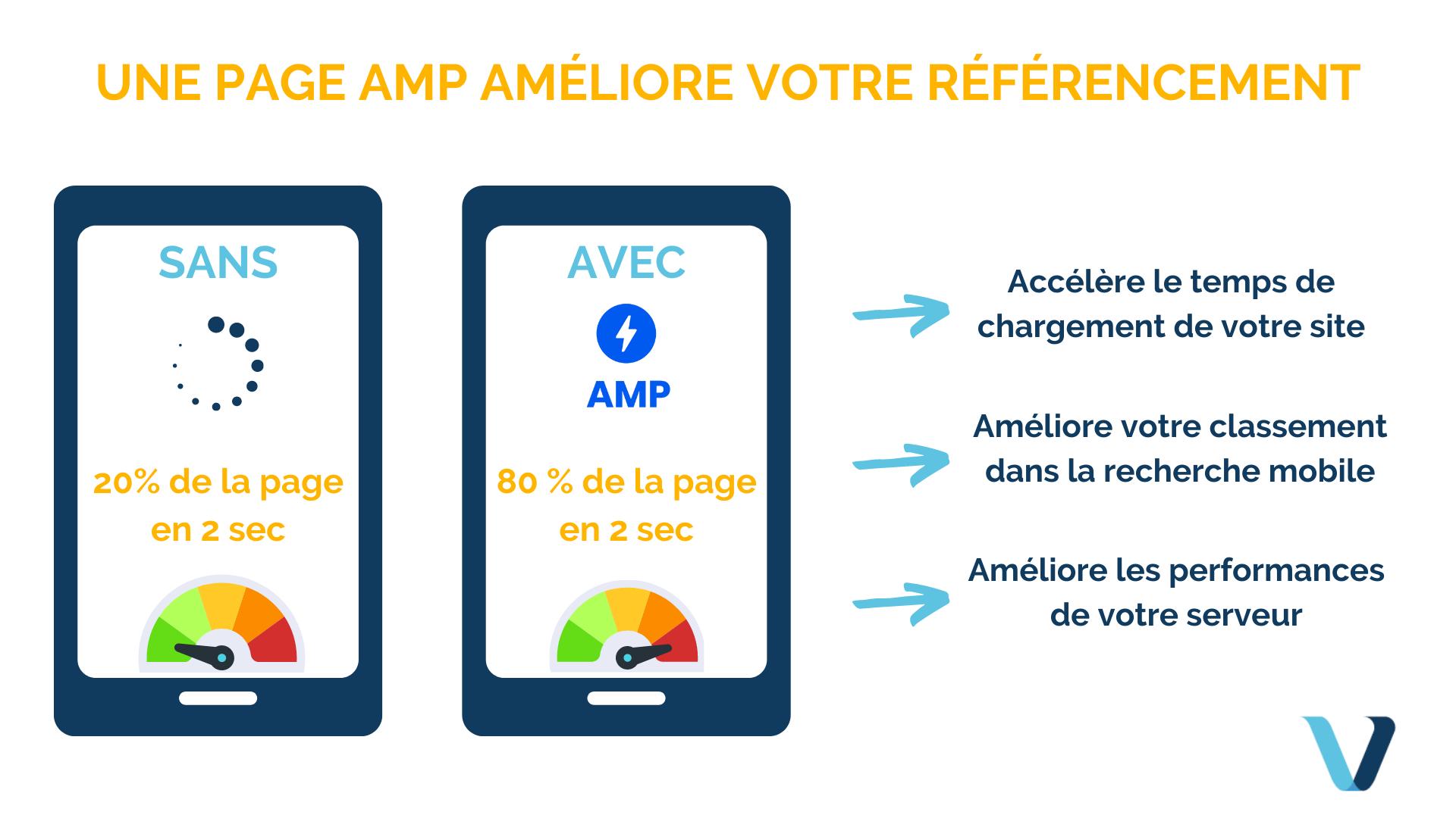 Le format AMP et ses nouvelles fonctionnalités