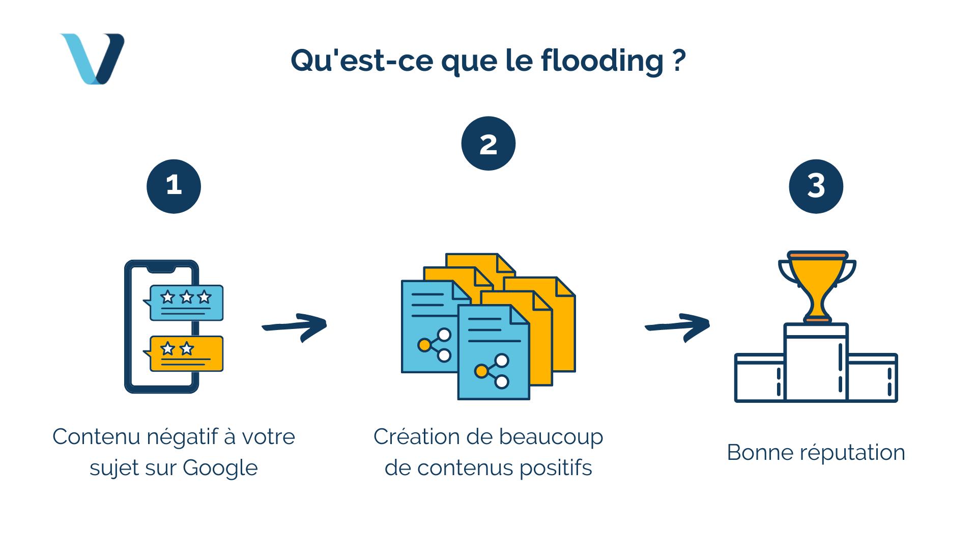Qu'est-ce que le flooding ?