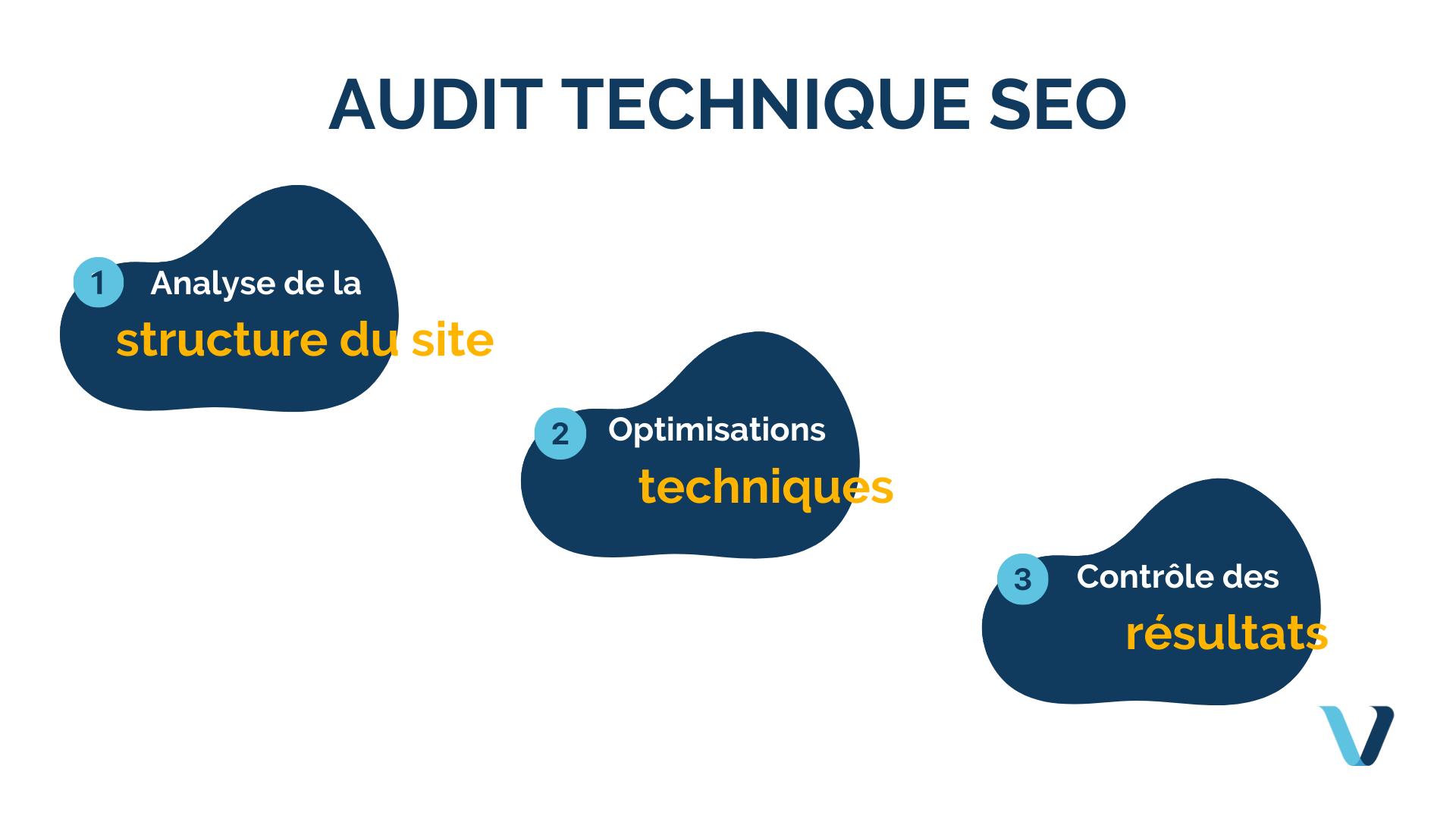 Comment faire un audit SEO technique ?